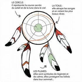 Creative kit : Create your own dreamcatcher